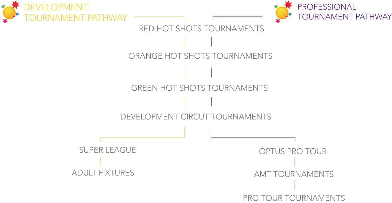 TOURNAMENT-Pathways
